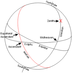 vertex calculator astrology online