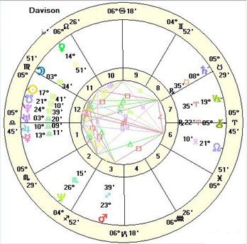 John Townley S Astrococktail Composites Vs Davison Time Charts